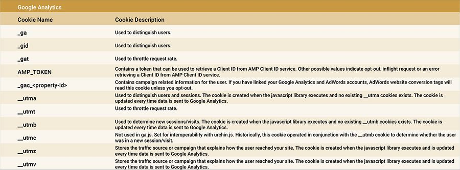 Google Analytics Cookie Table