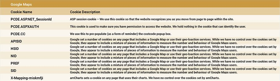 Google Map Cookie Table